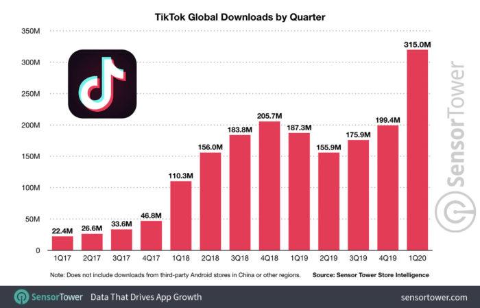 Número de downloads do TikTok por trimestre (Fonte: Sensor Tower)