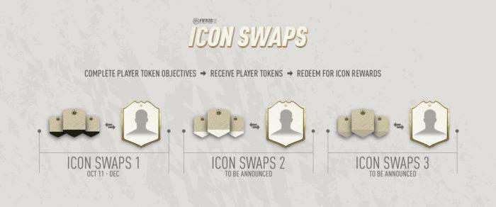 EA / FIFA 20 / Como conseguir jogadores lendários no FIFA Ultimate Team