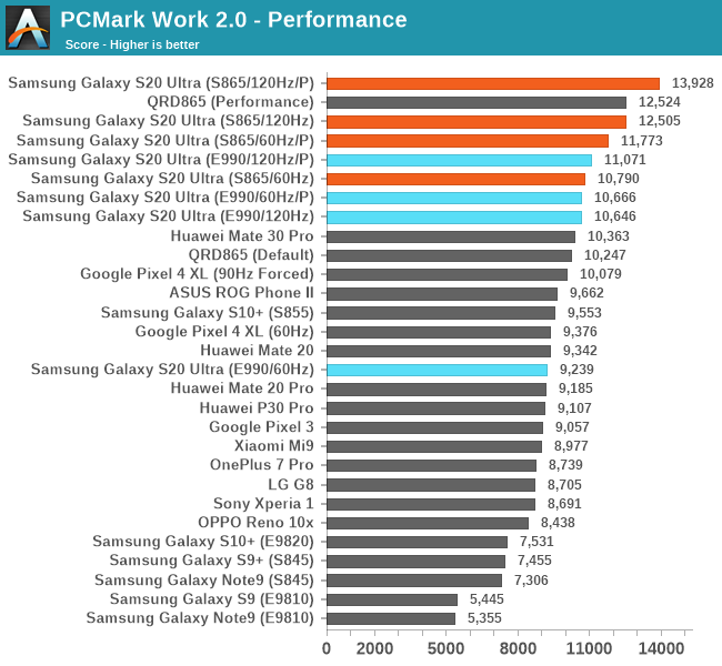 Teste de benchmark do Samsung Galaxy S20 (Foto: Reprodução/AnandTech)