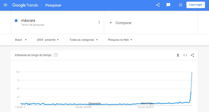 Google Trends - máscara