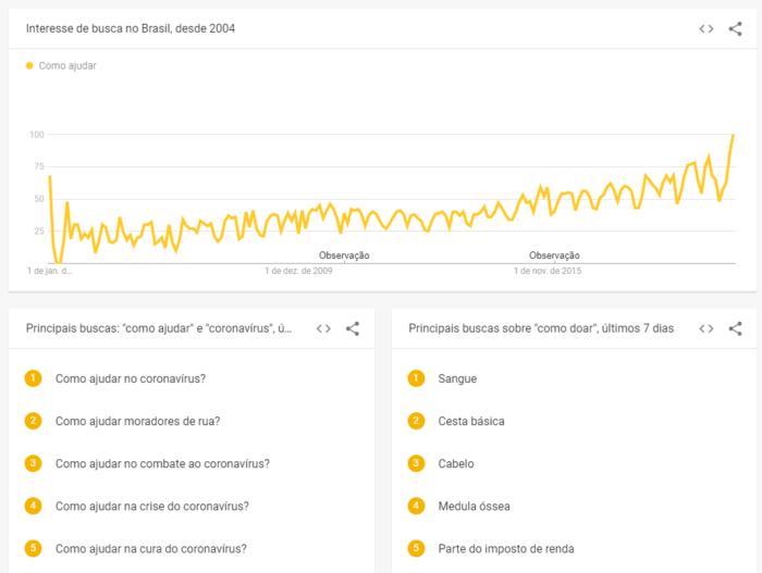 Google Trends - como doar