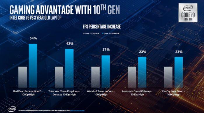 Core i9-10980HK versus Core i7-7820HK