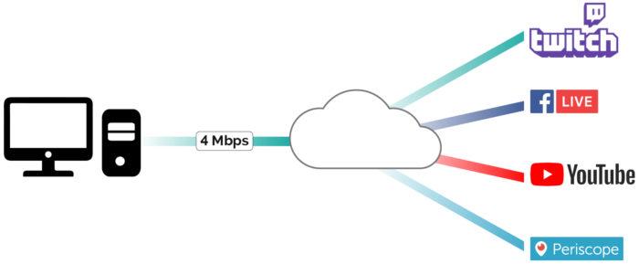 Como o multistreaming funciona / Como fazer Live para vários lugares ao mesmo tempo