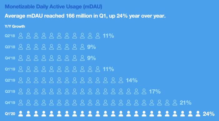 Twitter / Usuários ativos monetizáveis