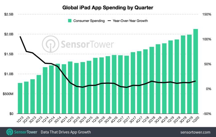 receita em apps no ipad q1 2020 / sensor tower