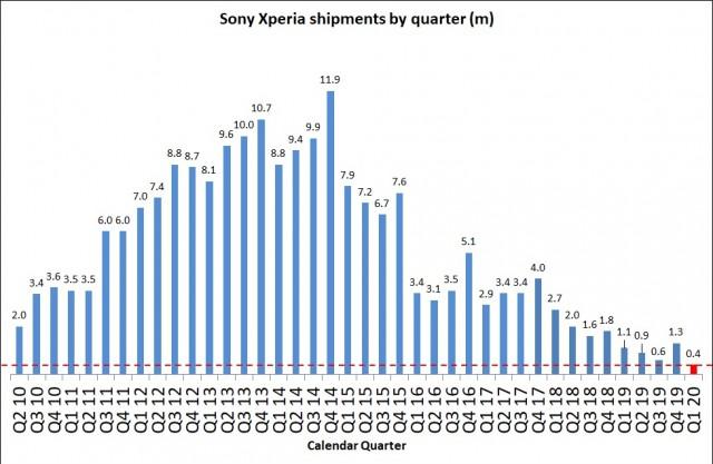 Resultado trimestrais de venda de celulares Sony Xperia (Foto: Reprodução/Sony)