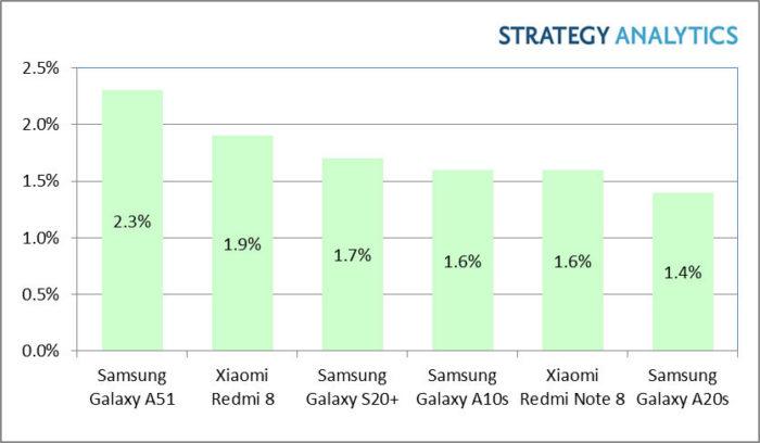 Galaxy A51 e Xiaomi Redmi 8 lideram vendas de celulares Android (Foto: Divulgação/Strategy Analytics)