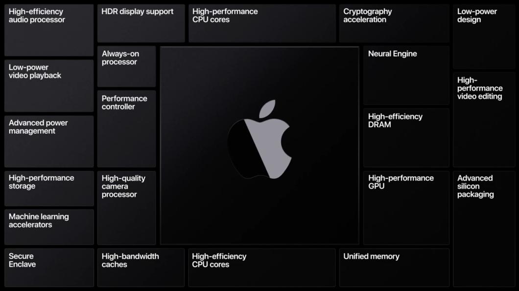 Transição de Intel para Apple Silicon (ARM) nos Macs