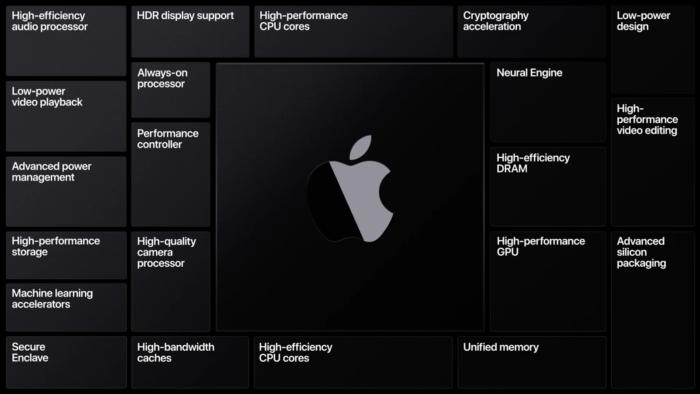 Transição de Intel para Apple Silicon (ARM) nos Macs (Imagem: Divulgação/Apple)
