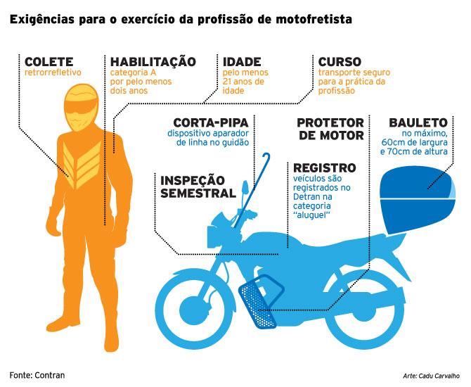 Exigências para motofretistas / Contran / Emdec