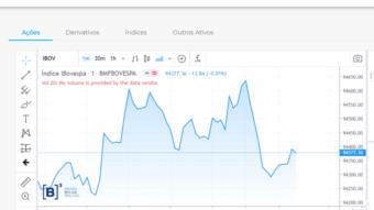 Como comprar ações fracionadas?