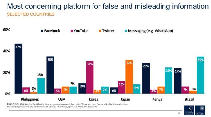 WhatsApp e Facebook como fonte de fake news