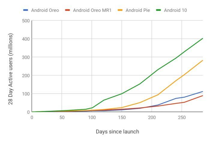 Adoção do Android