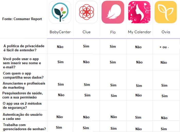 Tabela Consumer Reports/Reprodução