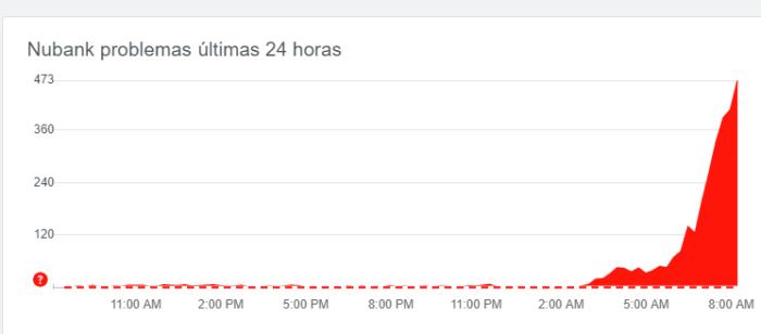 Gráfico de relatos de problemas com o Nubank no DownDetector