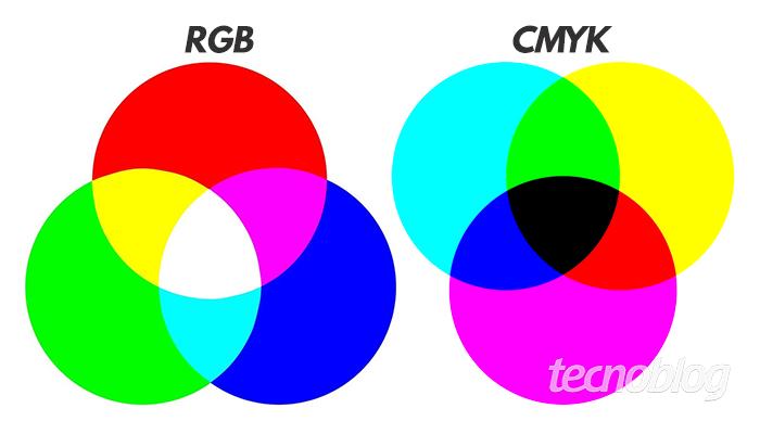 O que são os padrões de cores RGB e CMYK