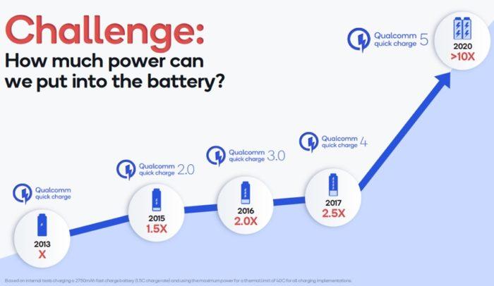 Evolução do Quick Charge (gráfico: Qualcomm)