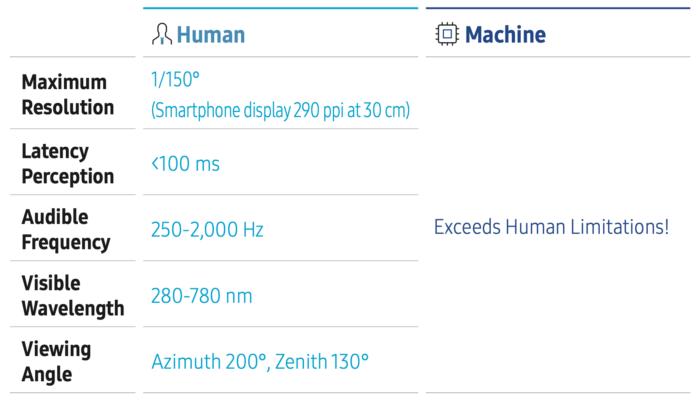 Samsung 6G (limitações humanas)