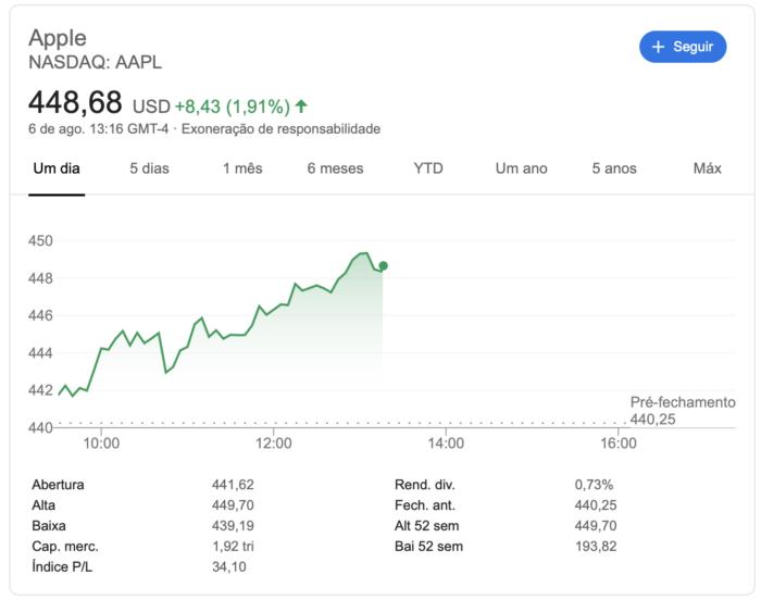 Ações da Apple em 6 de agosto de 2020