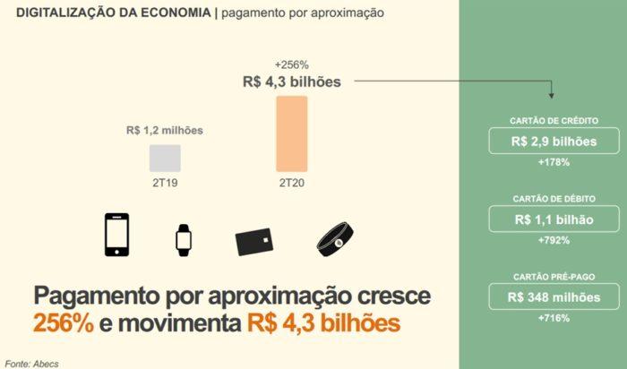 Uso de pagamento por aproximação no 1º sem de 2020 no Brasil