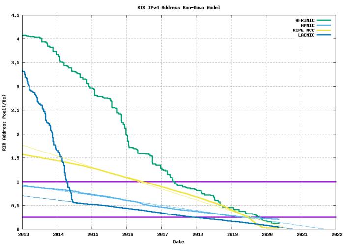 Disponibilidade de endereços IPv4 no mundo (Imagem: Reprodução / ARIN)