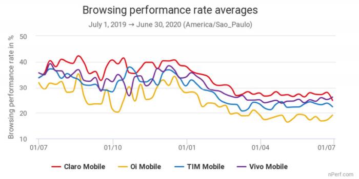 Ranking de performance de navegação. Imagem: nPerf/Divulgação