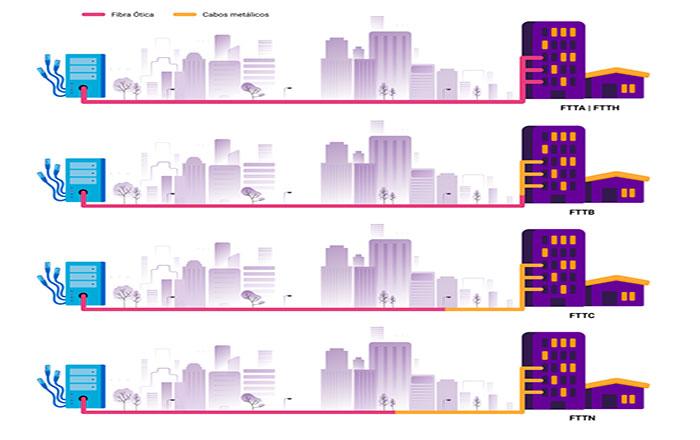 Qual a diferença entre Vivo Fibra e Vivo internet
