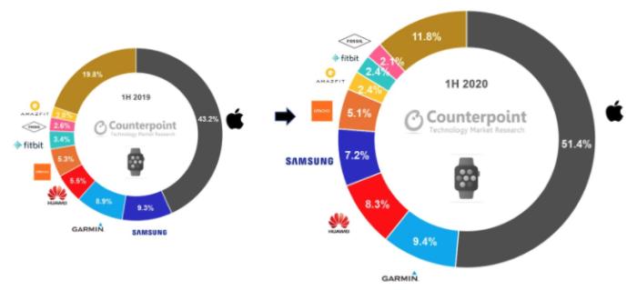 receita nas vendas de smartwatch primeiros semestre 2020