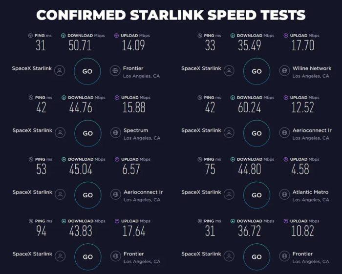 Resultados da Starlink no Speedtest