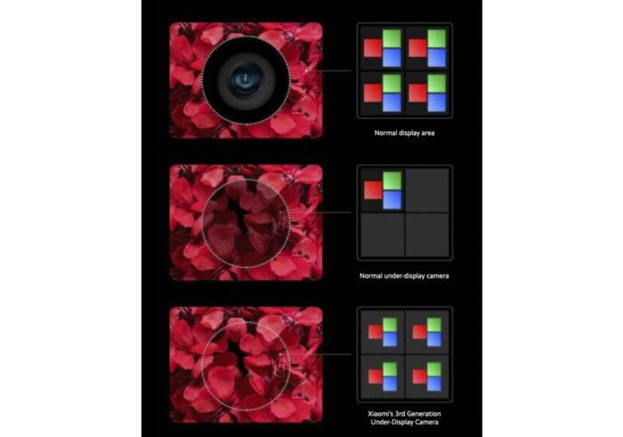 Tecnologia para celular com câmera sob a tela da Xiaomi chega à terceira geração (Foto: Reprodução/Xiaomi)