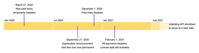 Cronograma para o fim das extensões pagas na Chrome Web Store