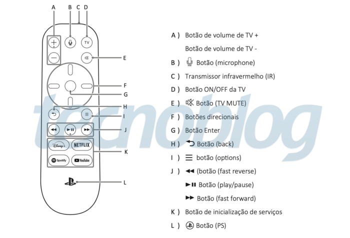 Controle de mídia do PS5 com botão Disney+ (Foto: Paulo Higa/Tecnoblog)