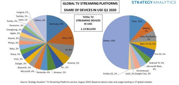 Pesquisa da Strategy Analytics sobre streaming em TVs
