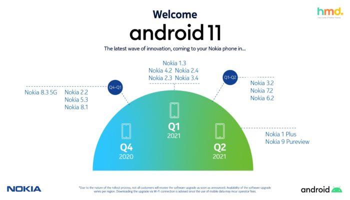 Nokia divulga cronograma do Android 11 (Imagem: Twitter)