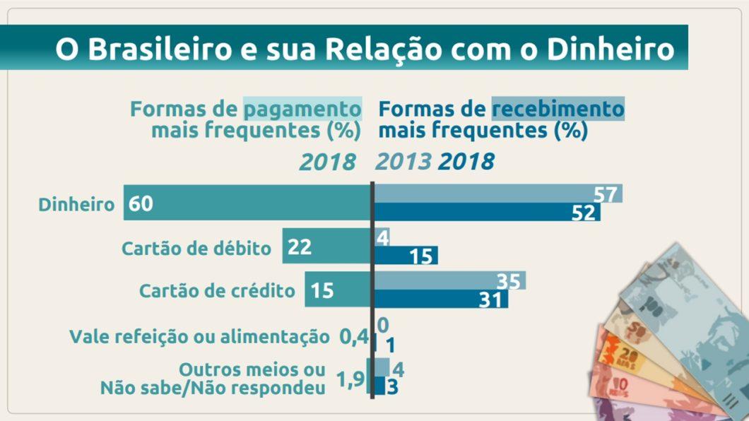 Em 2018, o dinheiro respondeu por 60% dos pagamentos no Brasil (fonte: Banco Central)