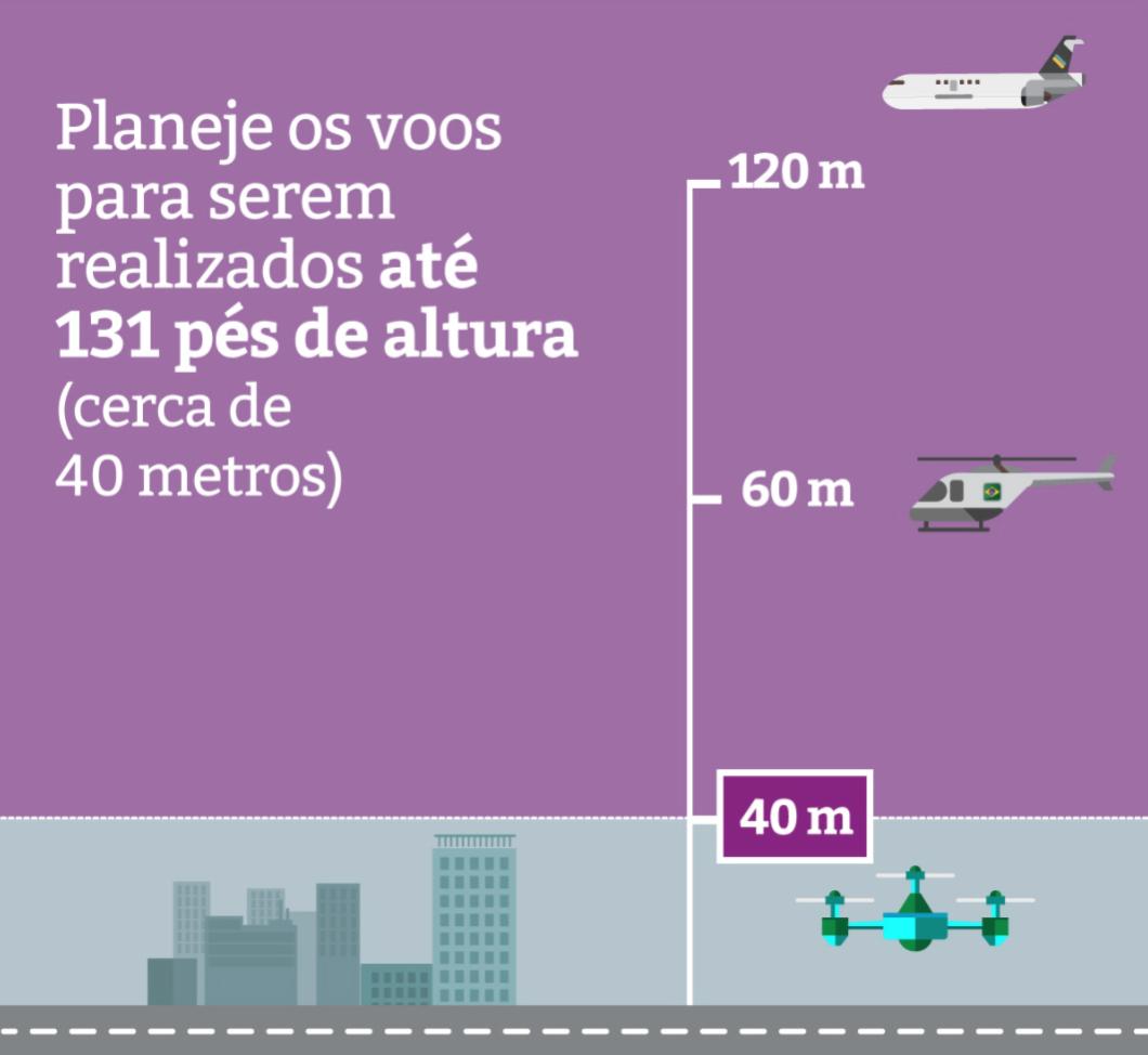 Altura máxima recomendada para voo de drones (Imagem: divulgação/DECEA)