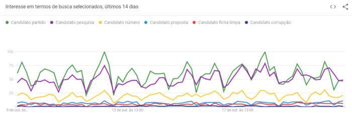Interesse em candidatos nas Eleições 2020. (Imagem: Reprodução/Google)