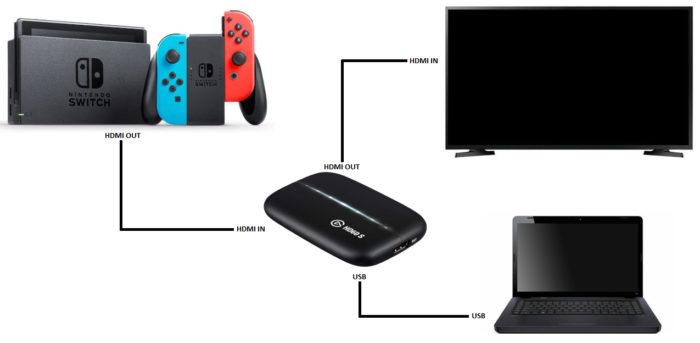 Esquema de conexões entre Nintendo Switch, TV, PC e placa de captura (Imagem: Ronaldo Gogoni/Tecnoblog)