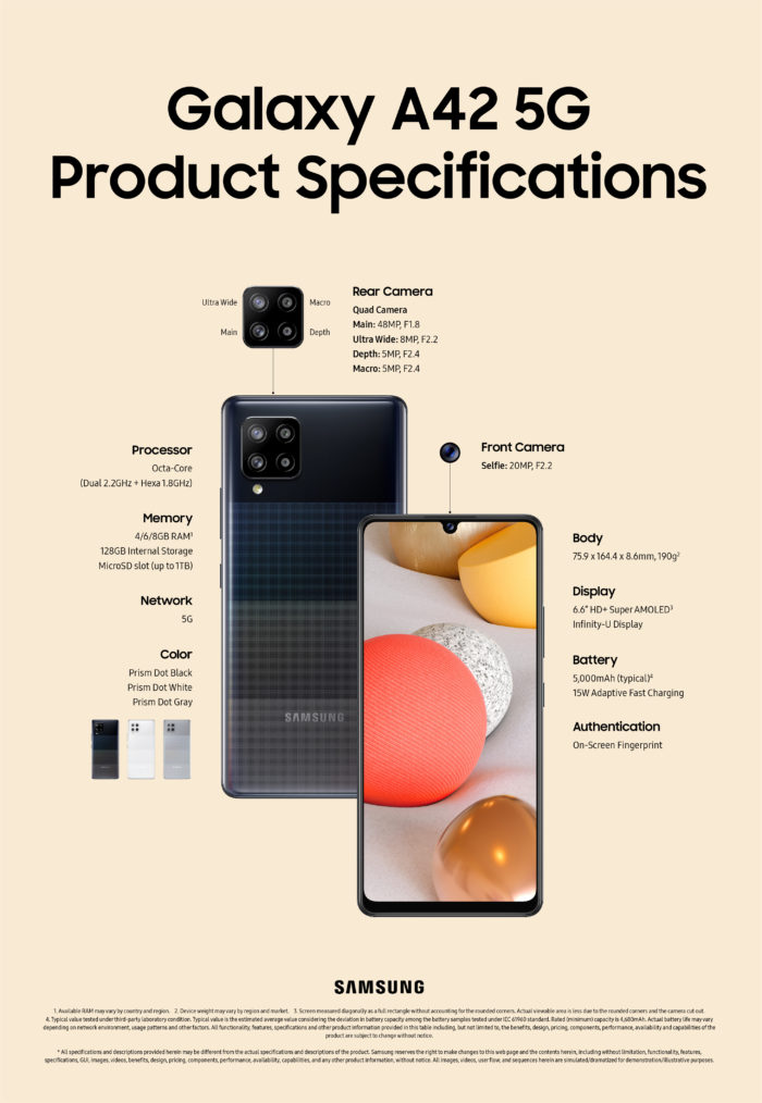 Infográfico com ficha técnica do Samsung Galaxy A42 5G (Imagem: Divulgação/Samsung)