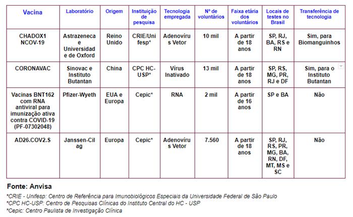 COVID-19: vacinas em teste no Brasil/Reprodução Anvisa
