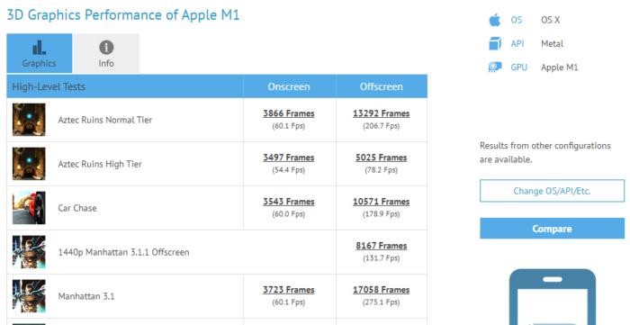 Desempenho do chip gráfico no Apple M1 (Imagem: Reprodução/GFXBench)