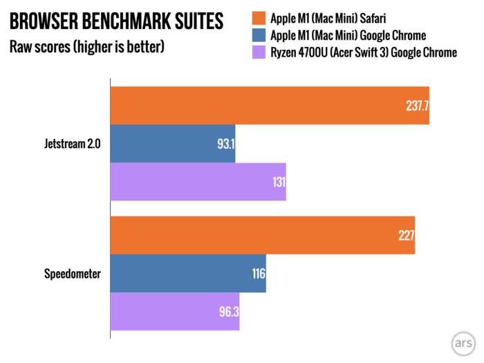 Desempenho do Mac Mini com Apple M1 (Imagem: Ars Technica)