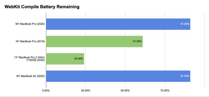 Bateria restante após teste de compilar Webkit (Imagem: TechCrunch)