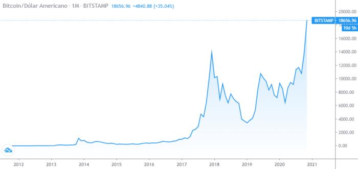 Bitcoin em dólar (Imagem: Reprodução/TradingView)