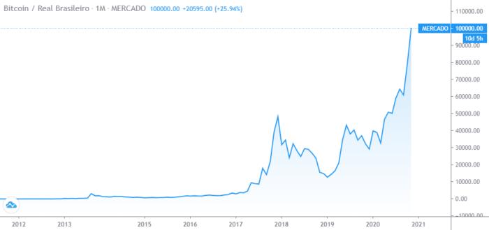 Bitcoin em real (Imagem: Reprodução/TradingView)