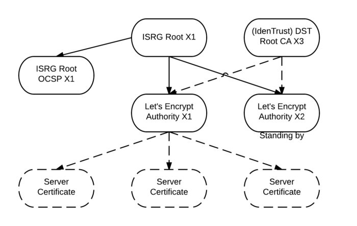 Emissão de certificado Let's Encrypt (diagrama: Let's Encrypt)