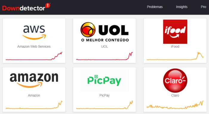 UOL, iFood e PicPay tiveram instabilidade (Imagem: Reprodução/DownDetector)