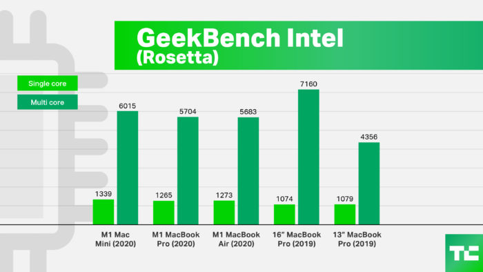 Teste Geekbench em modo de compatibilidade Intel (Imagem: TechCrunch)