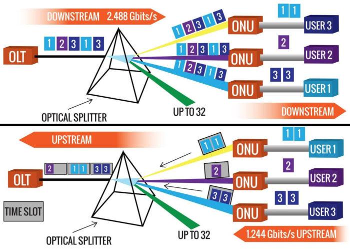 Download e upload em uma rede GPON de topologia ponto-multiponto (Imagem: GPON.com) / o que é gpon