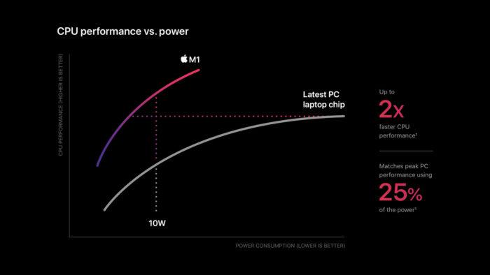 Gráfico comparando o chip Apple M1 com concorrente no PC (Imagem: divulgação/Apple)